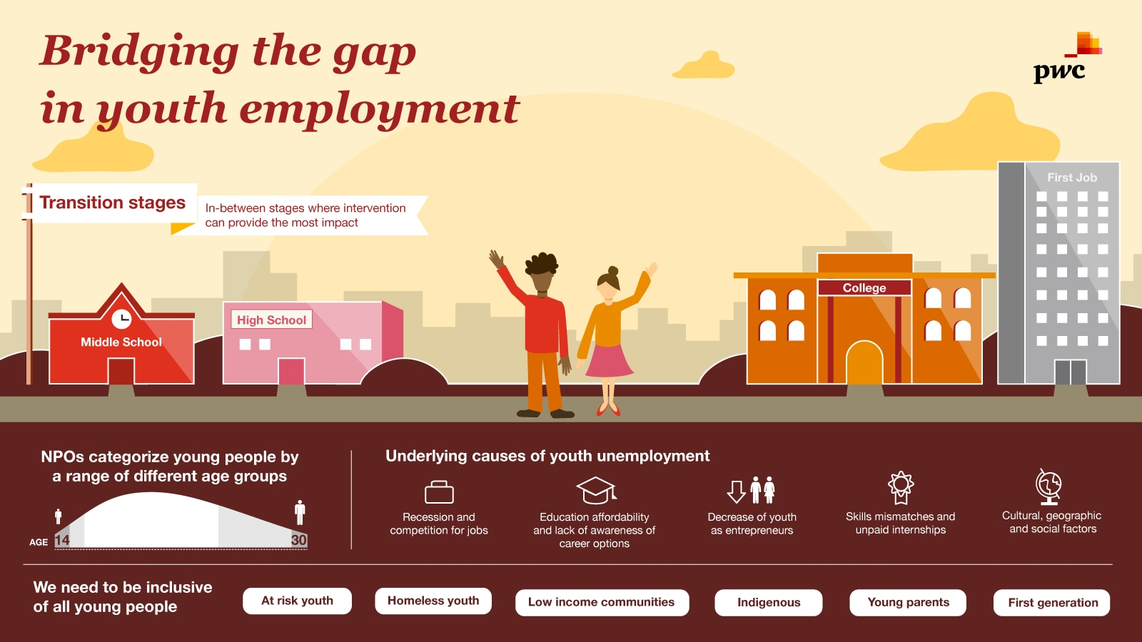 empowering young people for the future of work, pwc canada
