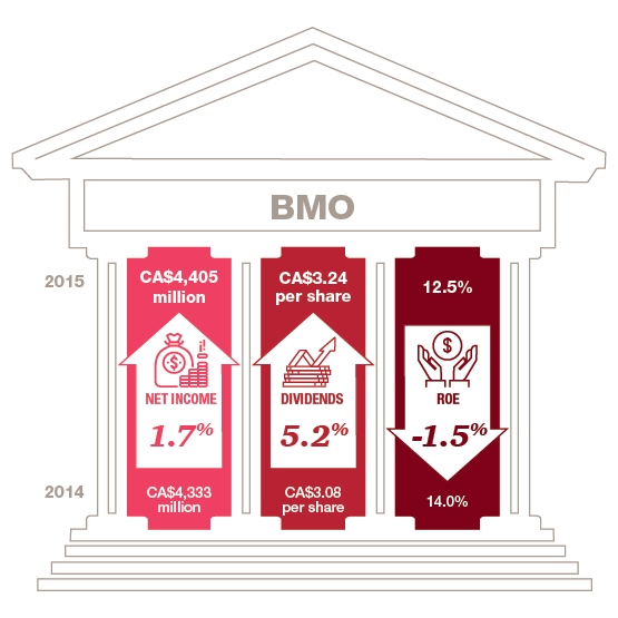 Canadian Banks BMO