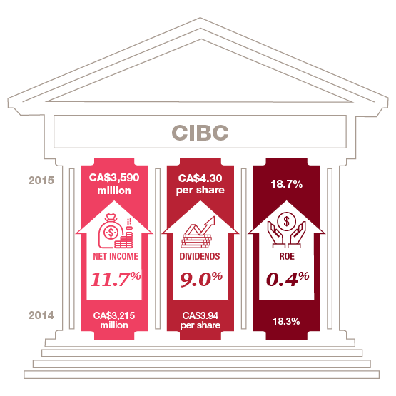 Canadian Banks CIBC