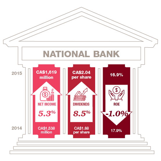 Canadian Banks Naional Bank