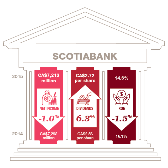 Canadian Banks Scotiabank
