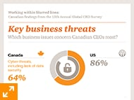 Key business threats