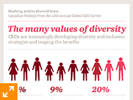The many values of diversity