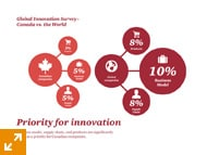 Priority for innovation
