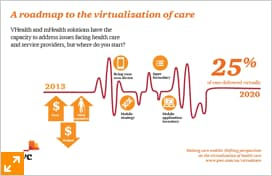 A roadmap to the virtualization of care