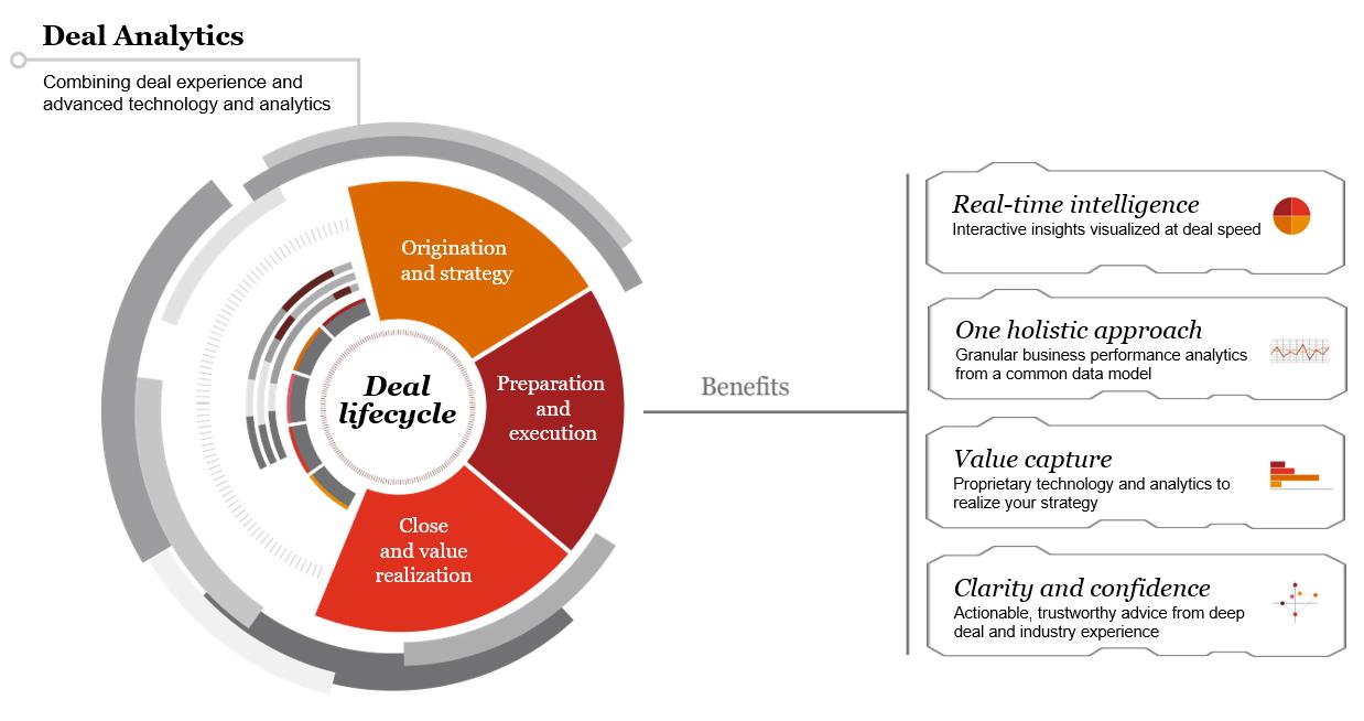 deal analytics