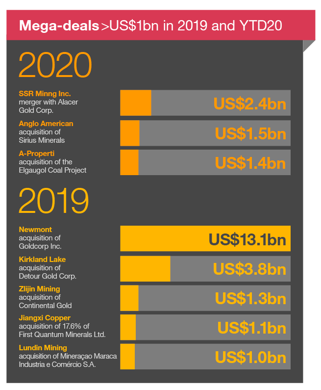 Mega-deals over US$1 billion in 2019 and year-to-date 2020  2020 deals SSR Mining Inc.merger with Alacer Gold Corp.US$2.4 billion Anglo American acquisition of Sirius Minerals US$1.5 billion A-Properti acquisition of the Elgaugol Coal Project US$1.4 billion  2019 deals Newmont acquisition of Goldcorp Inc. US$13.1 billion Kirkland Lake acquisition of Detour Gold Corp. US$3.8 billion Zlijin Mining acquisition of Continental Gold US$1.3 billion Jiangxi Copper acquisition of 17.6% of First Quantum Minerals Ltd. US$1.1 billion Lundin Mining acquisition of Mineraçao Maraca Industria e Comércio S.A. US$1.O billion