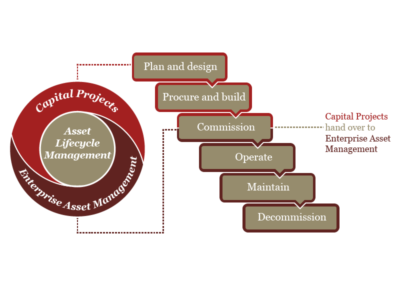 Asset Lifecycle Management | PwC Canada