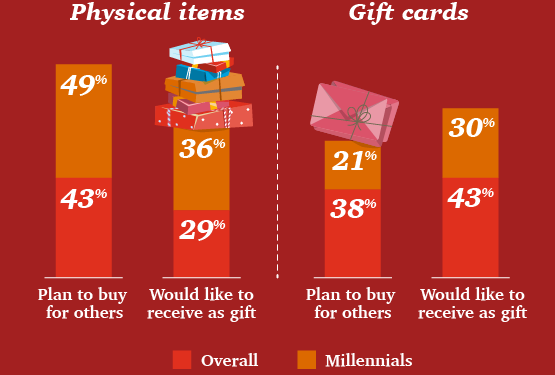 Holiday shopping 2019 consumers buying less expensive gifts for christmas