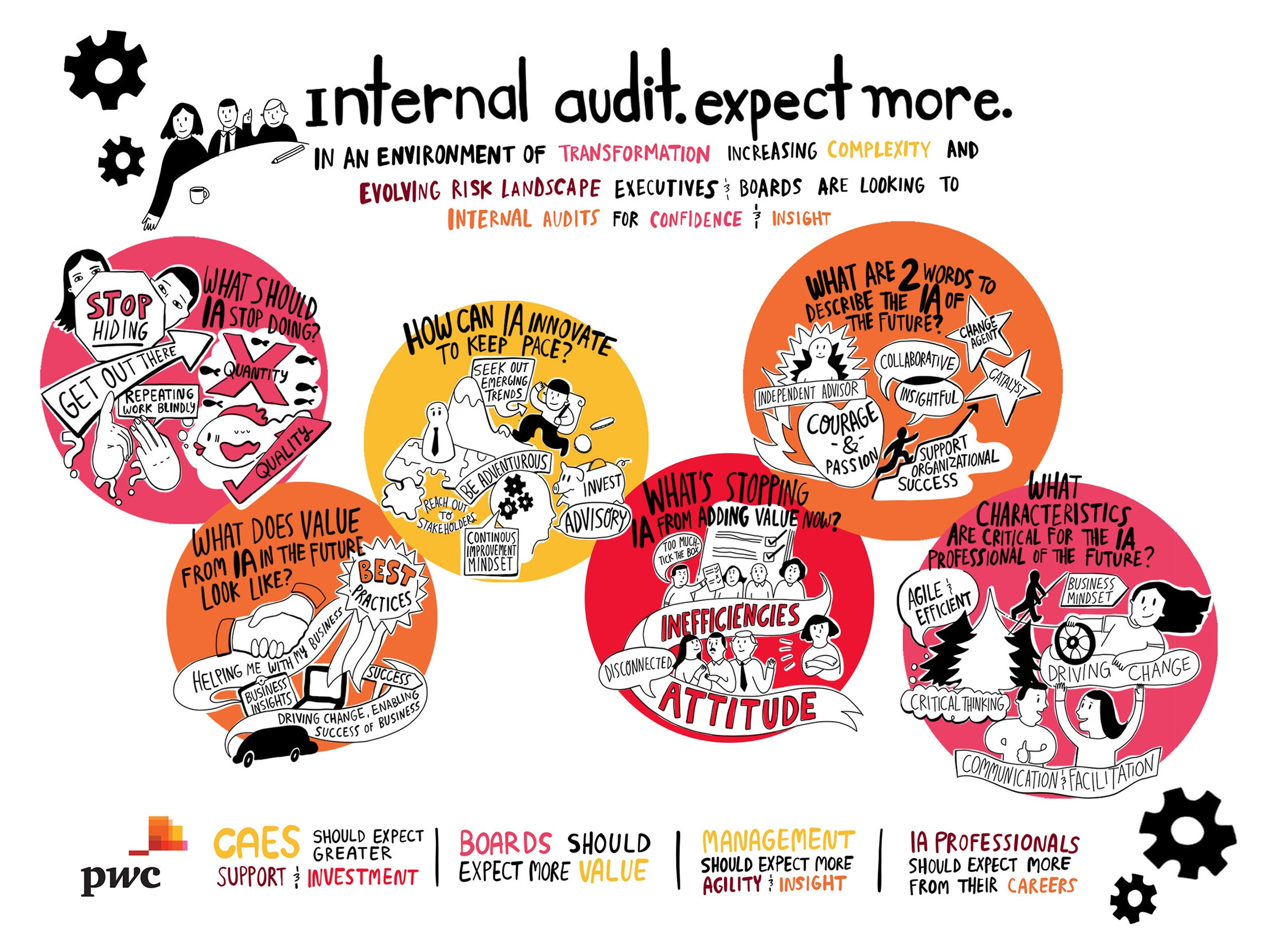 purpose of the internal audit Mission statement and purpose mission the mission of the office of internal audit is to transform a highly functioning audit department into a world-class.