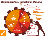 Respondents by industry in Canada
