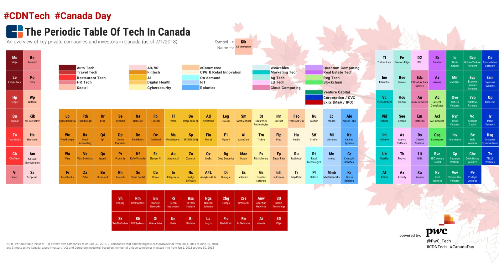 The 2018 periodic table of tech in canada download the high resolution periodic table urtaz Gallery