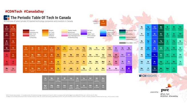 The 2019 Periodic Table of Tech in Canada   PwC Canada