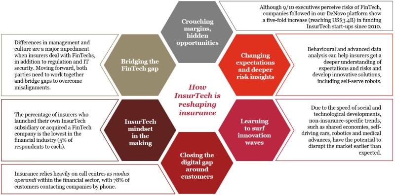 Opportunities await: How InsurTech is reshaping insurance