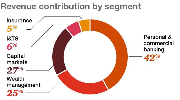 market segmentation in banking industry
