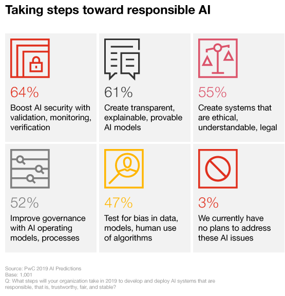 2019 AI Predictions: Six priorities you can't afford to ignore: PwC