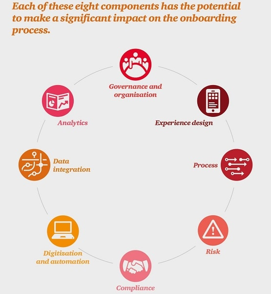 All aboard: Delivering the onboarding experience customers demand: PwC