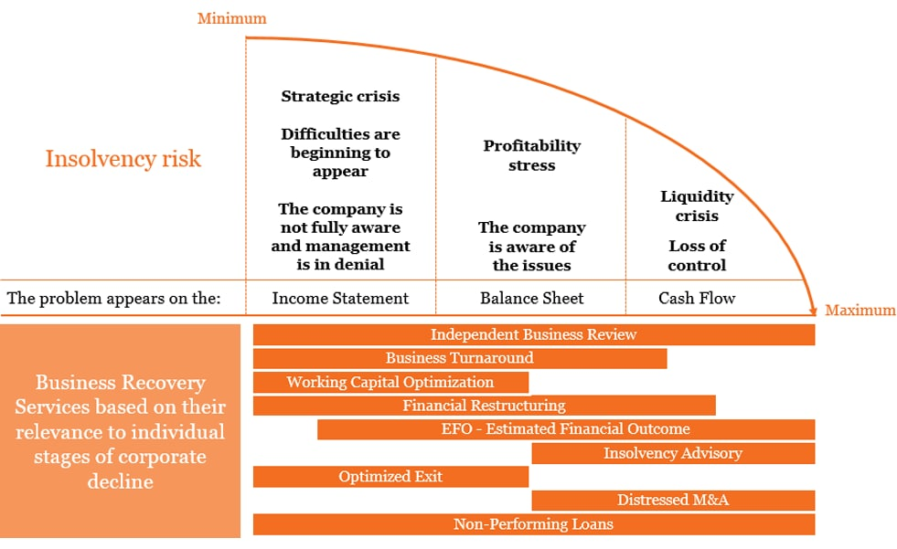 Each stage of a corporate crisis is accompanied by distinct warning signs and requires a different restructuring approach