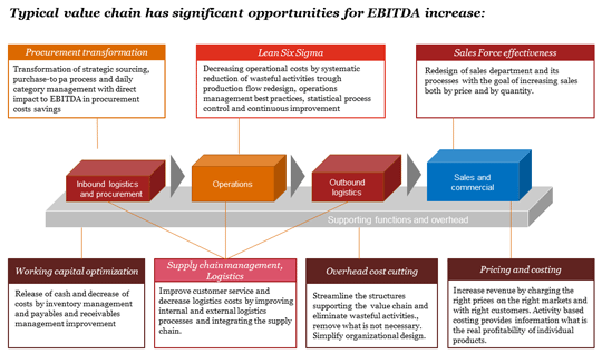 Typical value chain has significant opportunities for EBITDA increase