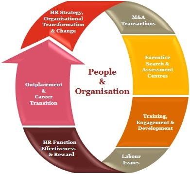 People and Organisation: HR Management Consulting: PwC Greece