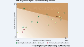 Digital Logistics Consulting