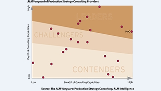 Production Strategy Consulting
