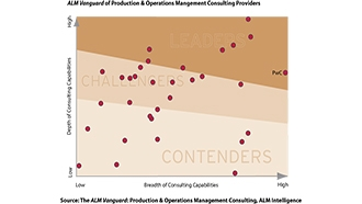 Production & Operations Management Consulting