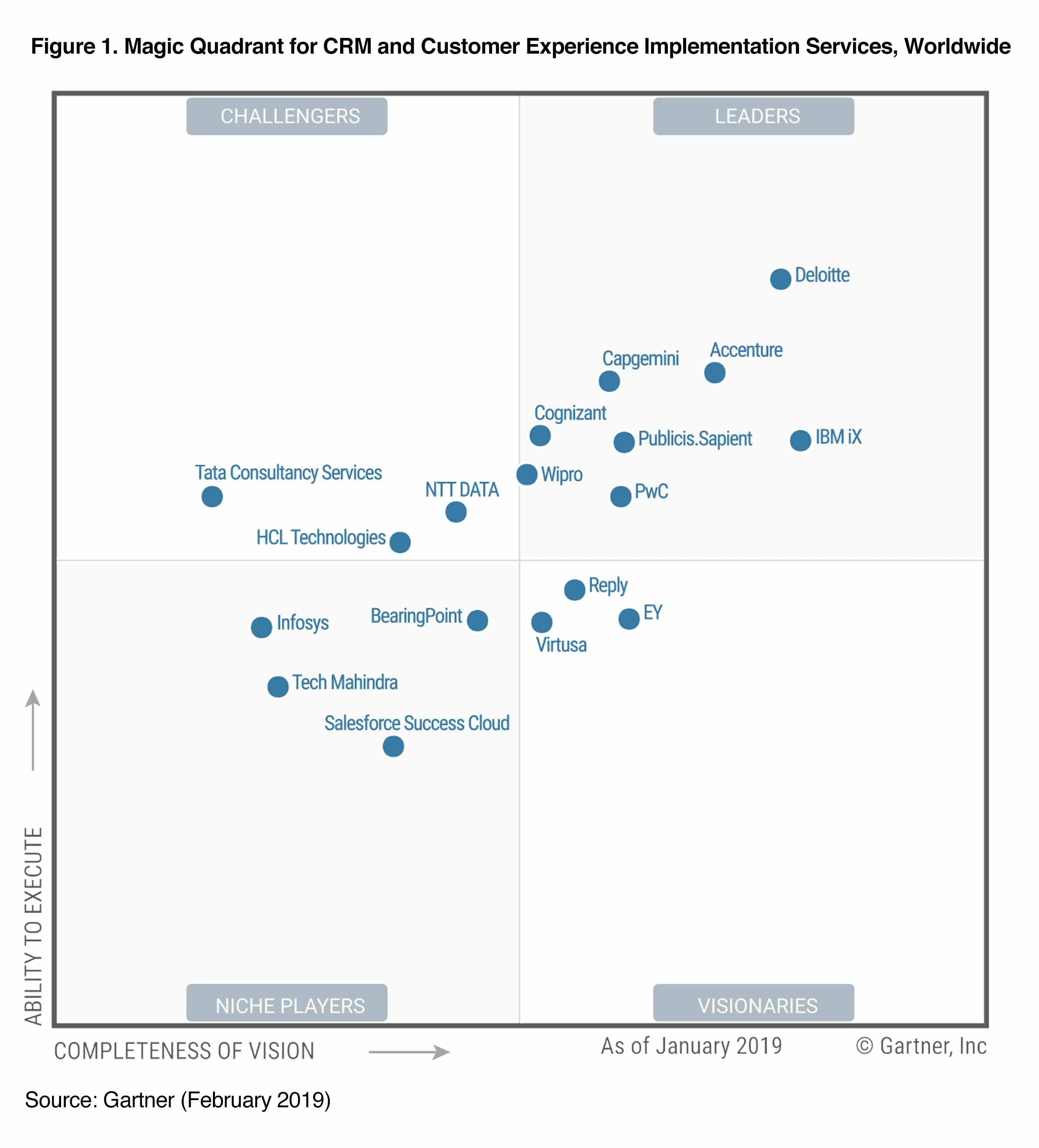 PwC positioned as a Leader in the Gartner's 2019 Magic Quadrant for