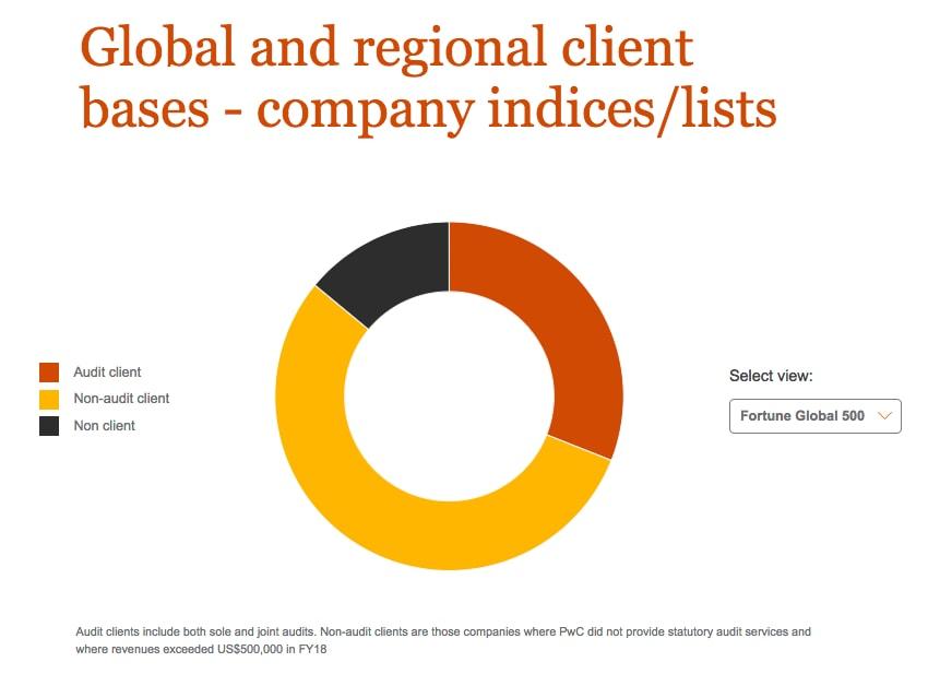 clients chart 1