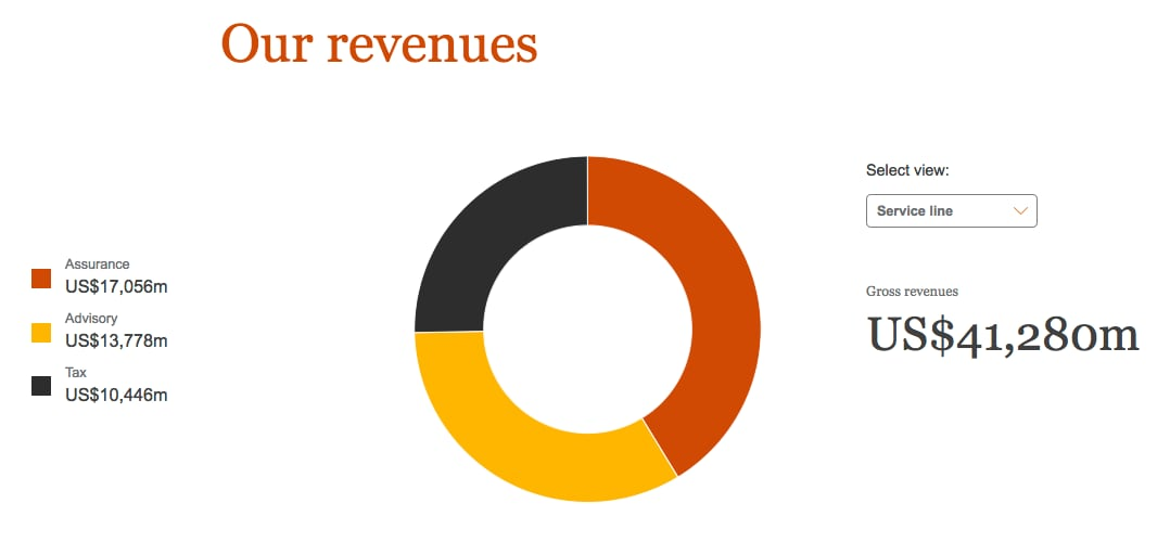 Revenues: How we're doing: PwC's Global Annual Review 2018
