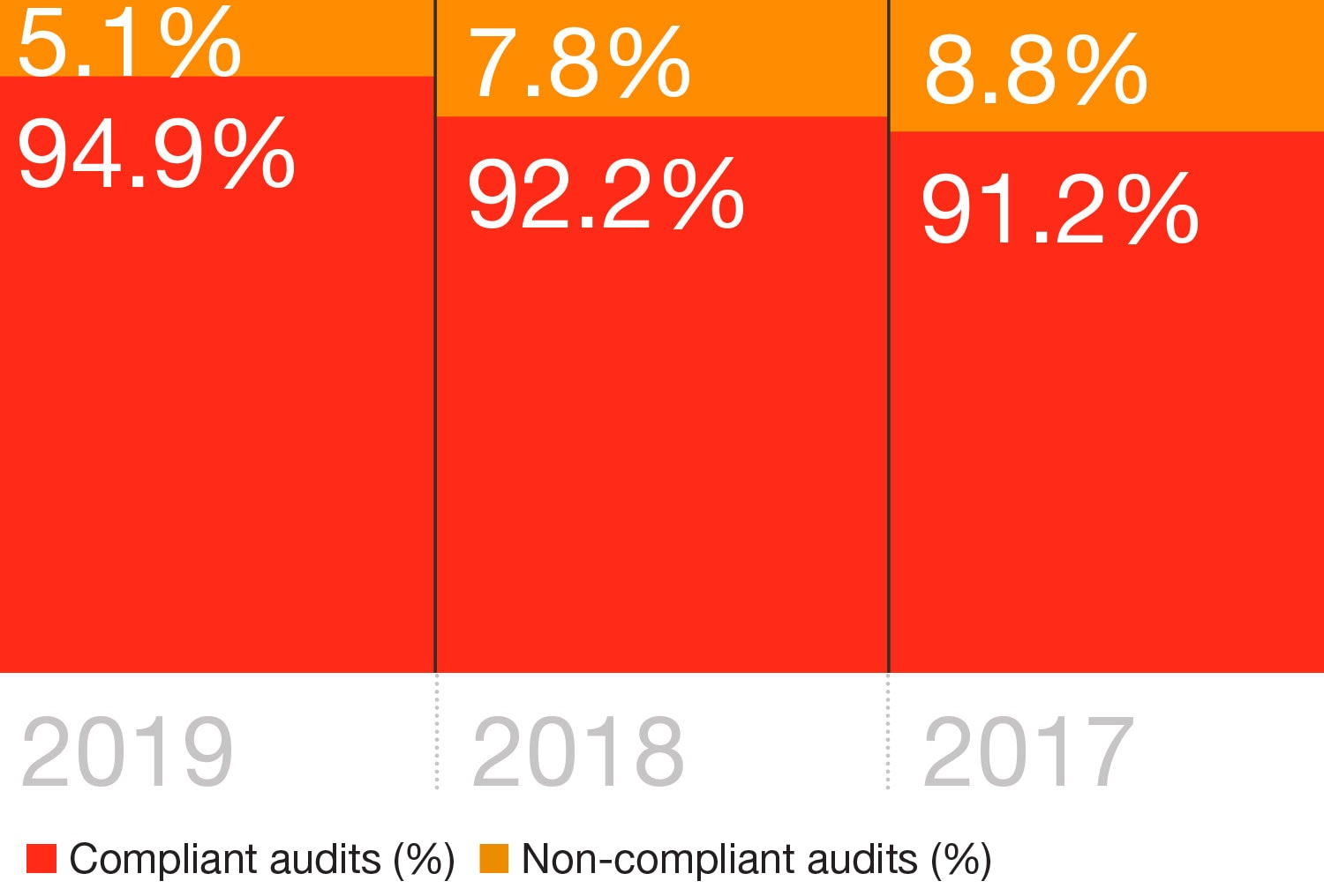 Between 2015 and 2019, we reviewed a total of 9,415 audits by member firms worldwide.