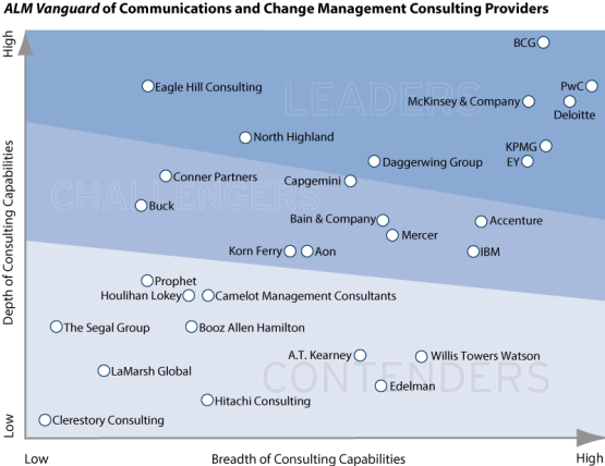 PwC named a leader in Communications and Change Management