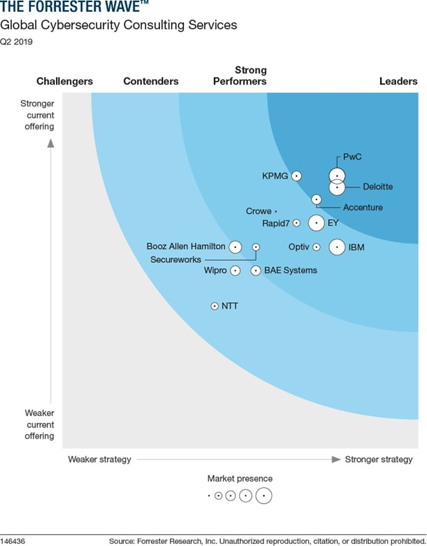 PwC rated as a Leader for Global Cybersecurity Consulting: PwC
