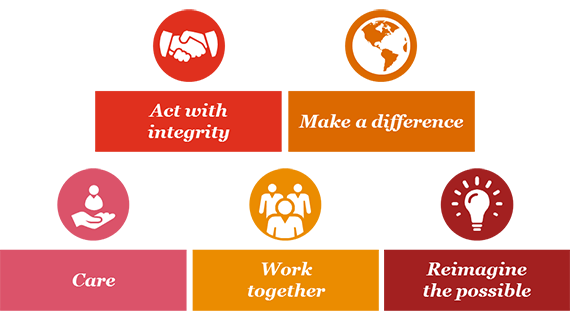 Our Purpose And Values About Us Pwc