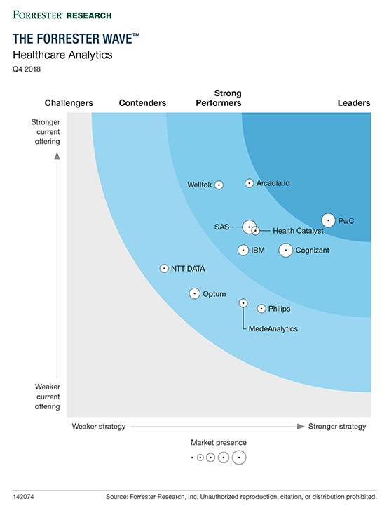 PwC named a Leader for Healthcare Analytics: PwC