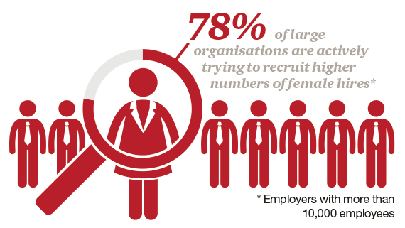 Female talent female hires