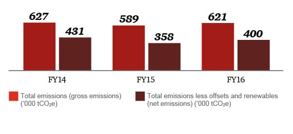 Total gross and net GHG emissions and GHG emissions per employee