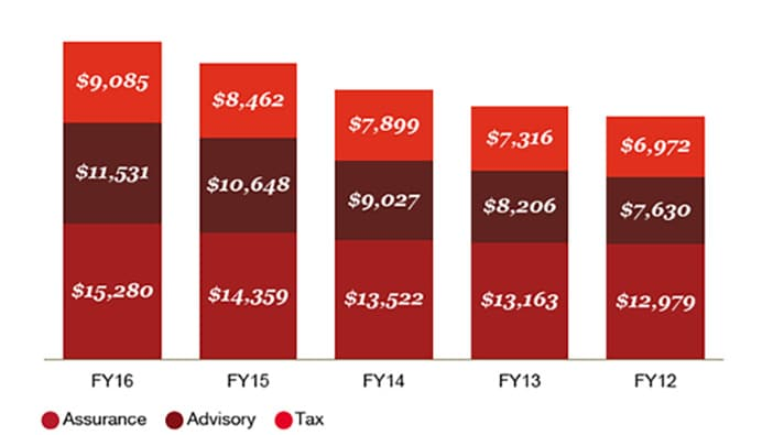 PwC's service line mix (2012-2016) at constant exchange rates (US$ millions)