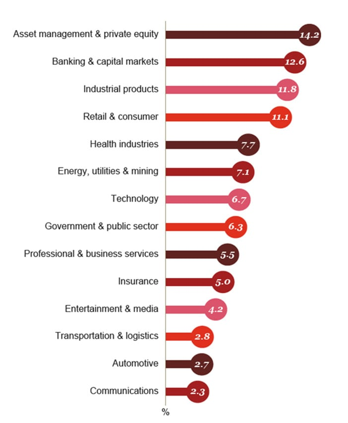 Aggregated revenues by industry sector (percentage of revenue)