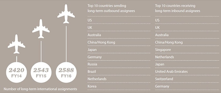 International mobility top 10 countries for inbound and outbound assignees