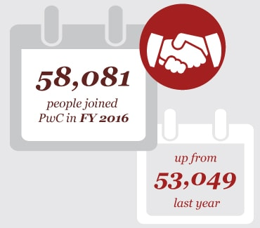 58,081 people joined PwC in FY2016, - up from 53,049 last year
