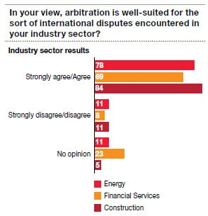 In your view, arbitration is well-suited for the sort of international disputes encountered in your industry sector?
