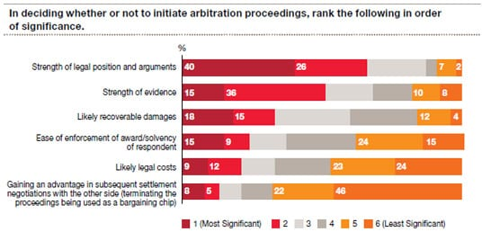 In deciding whether or not to initiate arbitration proceedings, rank the following in order of significance