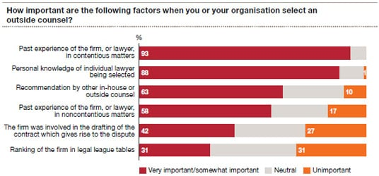 How important are the following factors when you or your organisation select an outside counsel?