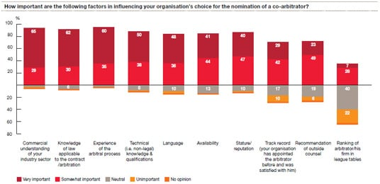 How important are the following factors in influencing your organisation's choice for the nomination of a co-arbitrator?