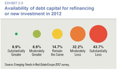 Availability of Debt Capital for Refinancing or New Investment in 2012