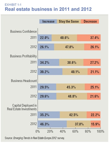 Real Estate Business in 2011 and 2012