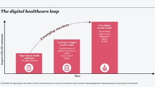 The Digital Healthcare Leap