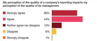 Corporate performance: what do investors want to know?