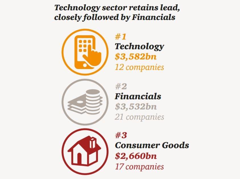Global top 100 companies (2017): Publications: Audit